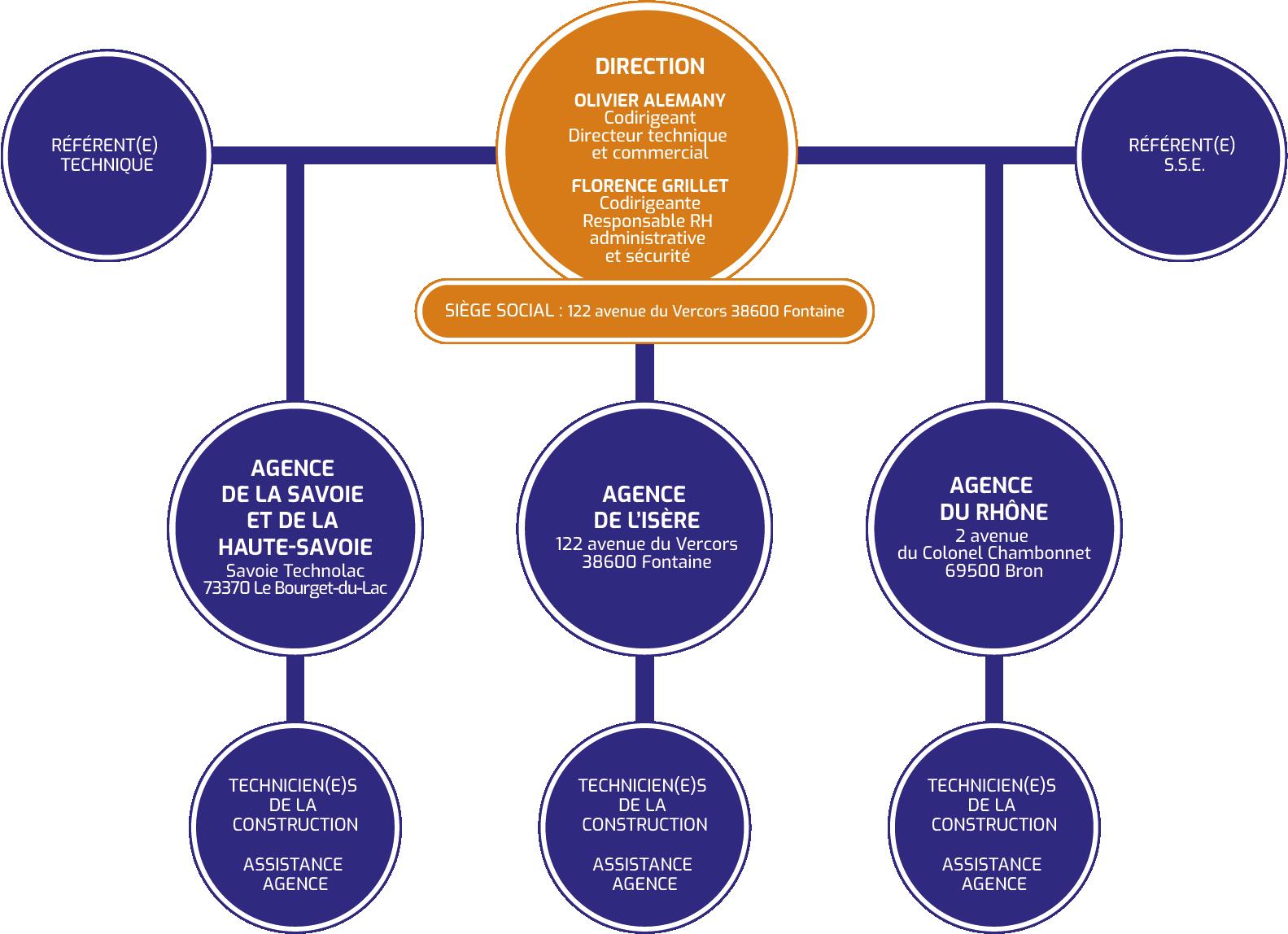 Organisation de la société CDIM